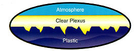 Plastic Diagram